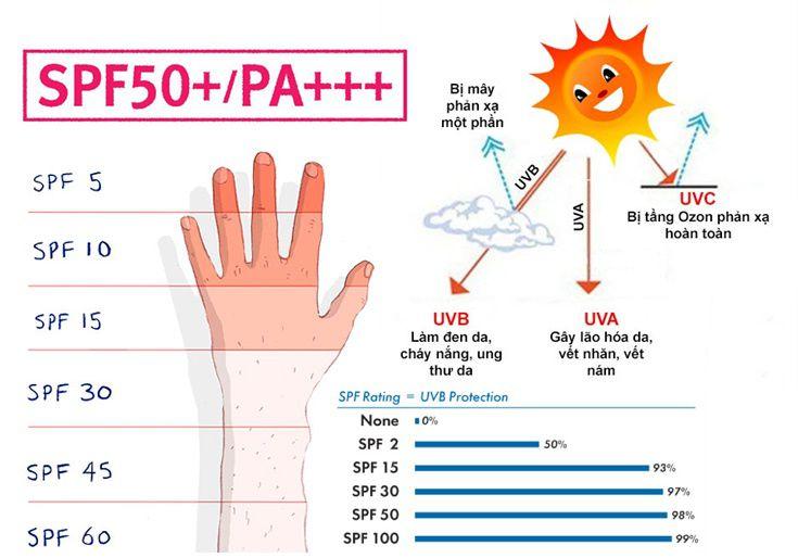 kem chống nắng cho da mụn
