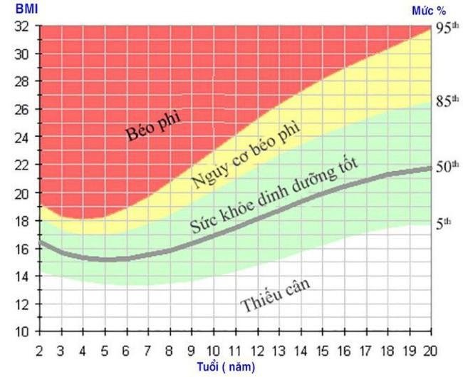 Chi so BMI cho tre em
