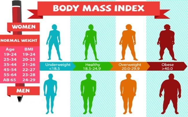 Chi so BMI la gi